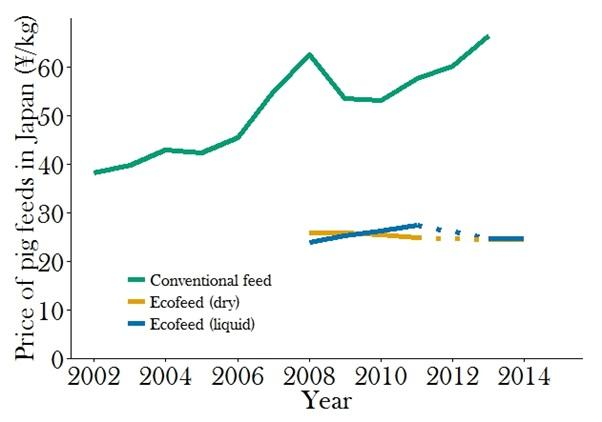 figure 1 - prices of conventional grain-and soybean-based pig feed and  swill (ecofeed) in japan  dry ecofeed is fed as a dehydrated pellet, liquid  ecofeed