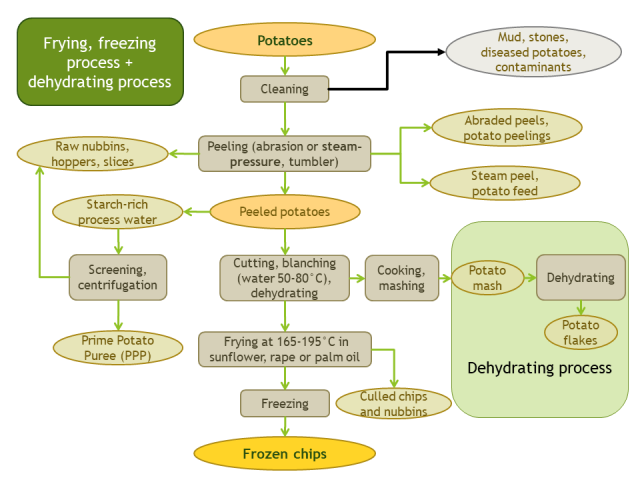 Potato by-products resulting from potato chips and potato dehydration processes
